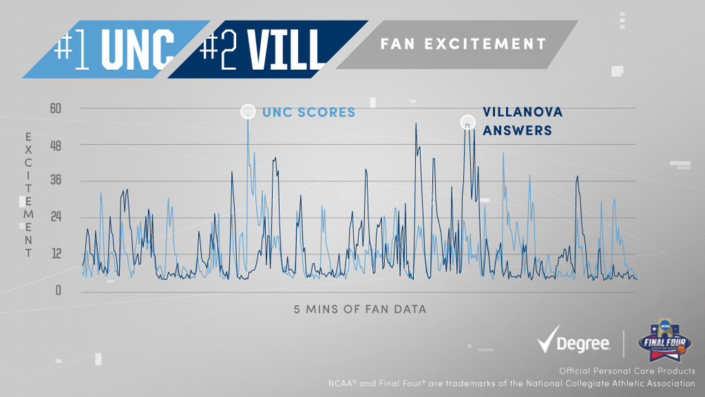 The battle between #UNC and #Villanova isn't just on the court. #EveryMoveCounts #NationalChampionship