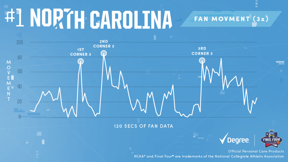 3rd time's not a charm, it's a streak. And #UNC fans are feelin' it. #NationalChampionships #EveryMoveCounts