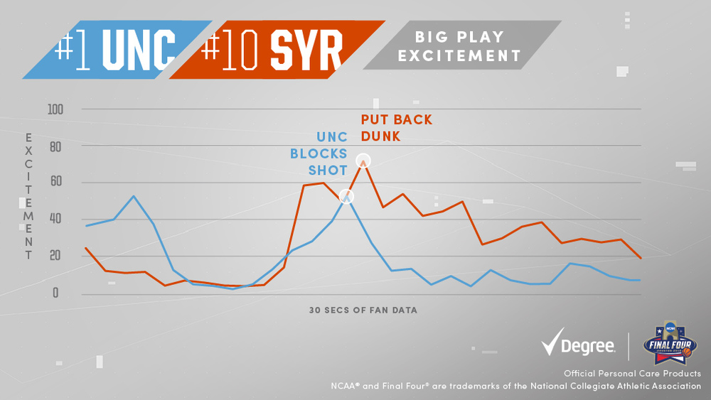 If at first your don't succeed, dunk again. #Syracuse #FinalFour #EveryMoveCounts