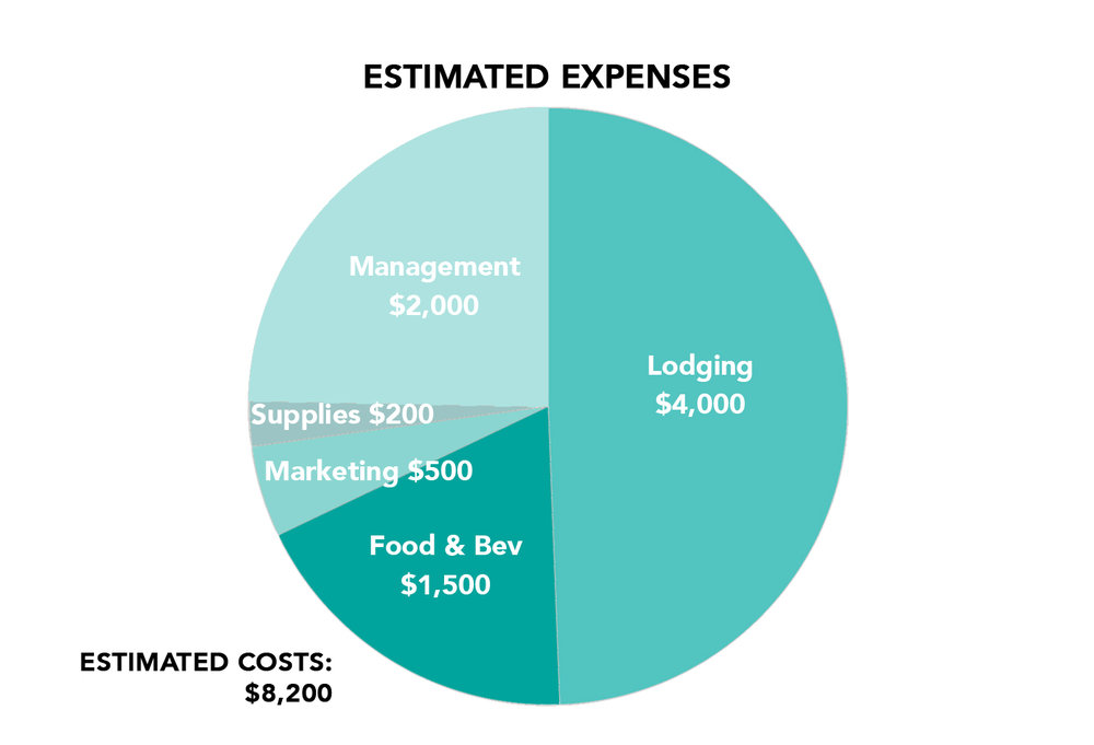 Event expenses are covered in their entirety by Roam Events. Your partnership investment helps offset these costs.