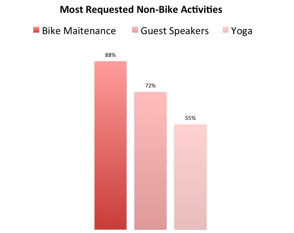 Requested Non BIke.png