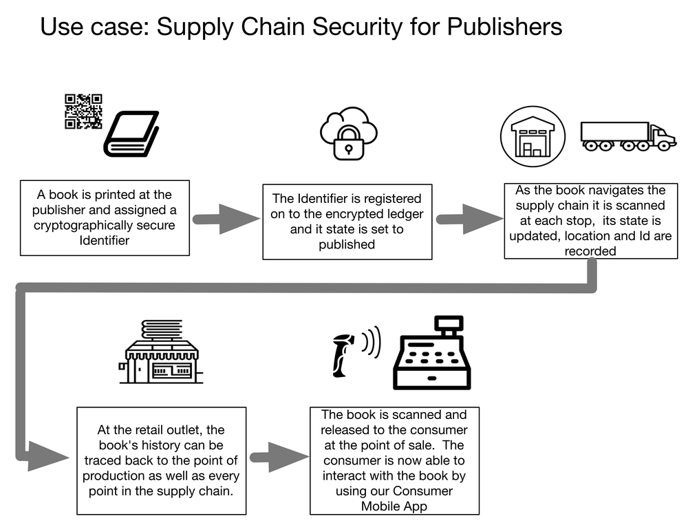 Supplychain Graffle Image.png