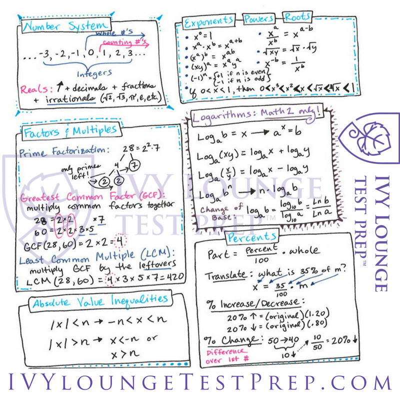 The Complete IVY Lounge SAT II Math Cheat Sheet — IVY Lounge Test Prep
