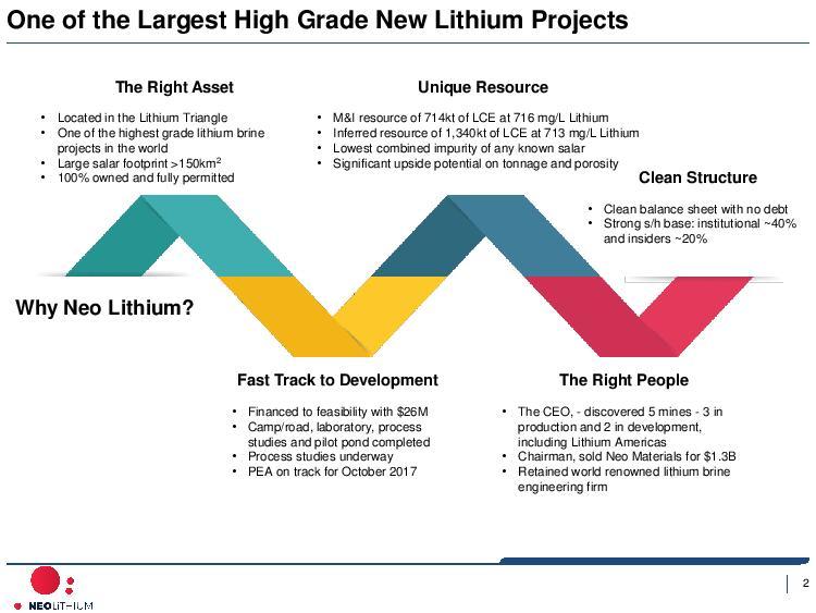 Neo Lithium - Corporate Presentation - Sep 6 2017-page-003.jpg