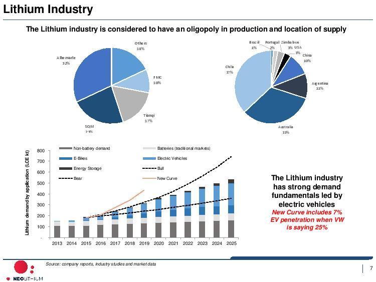 Neo Lithium - Corporate Presentation - Sep 6 2017-page-008.jpg
