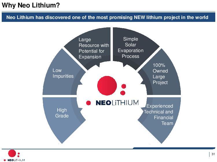 Neo Lithium - Corporate Presentation - Sep 6 2017-page-032.jpg