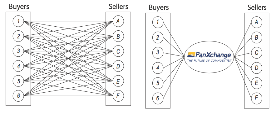 Market Trades vs. PanXchange