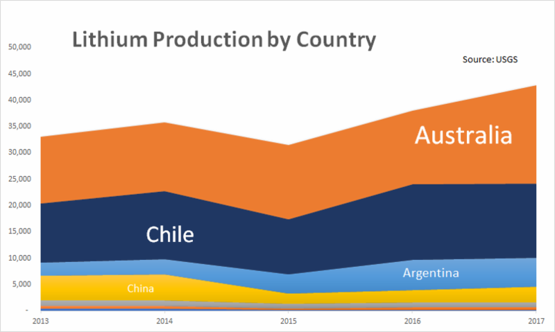 Lithium Production.PNG