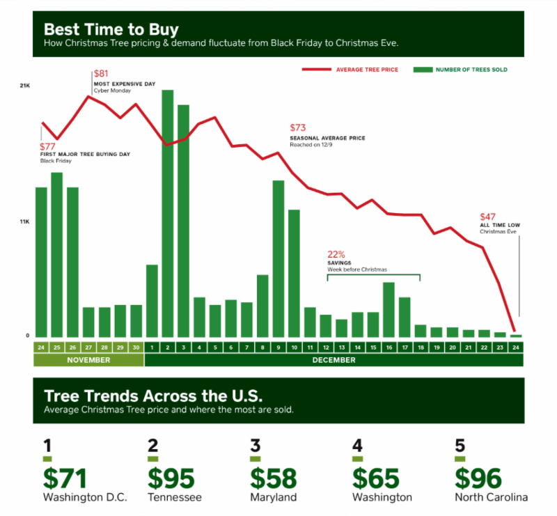 ChristmasTreePrices.PNG