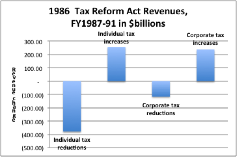 1986 tax reform act ind corp tax changes.png