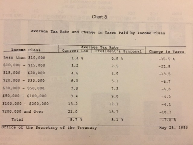 1985 distributional table.jpeg