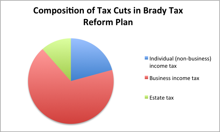 Composition of brady tax cuts.png
