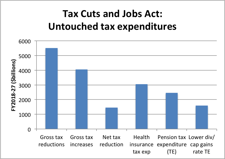 Tax Cuts and tax expenditures.png