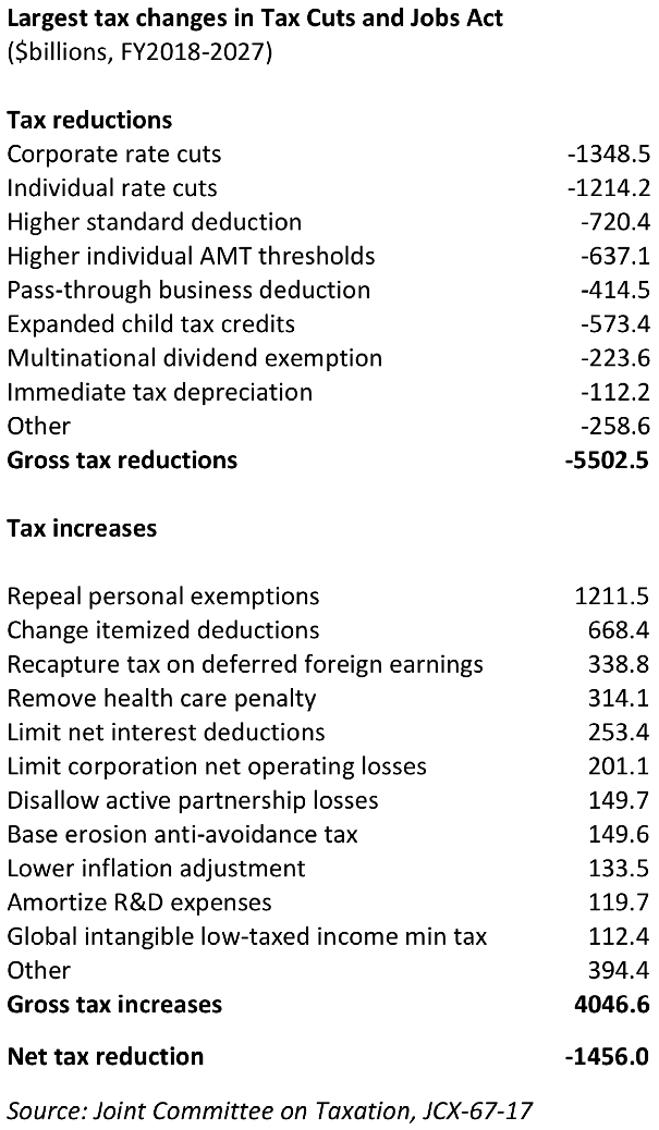2017 tax bill largest provisions 2.png