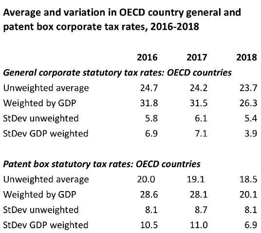 OECD rates StDev amended 20180125.png