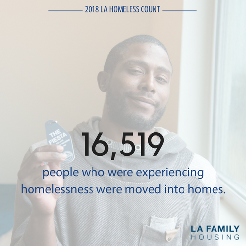 More than 16,519 people who were experiencing homelessness moved into homes last year, more than any other year.