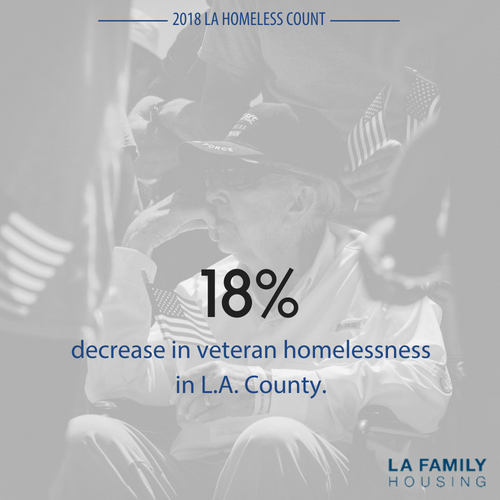 Veteran homelessness decreased by 18% with dedicated resources, continued hard work, and local leadership. 2017:  4,792;  2018:  3,910