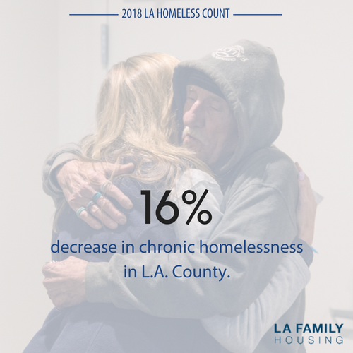 The number of people experiencing chronic homelessness decreased 16% as we have continued prioritizing focused services to our most vulnerable, highest-need neighbors.  2017:  17,204;  2018:  14,389
