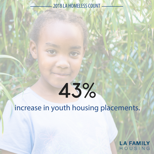 Youth housing placements increased 43%, and more than half of youth experiencing homelessness are now sheltered, a 20% increase over the last year.  2017:  3,233;  2018:  3,306