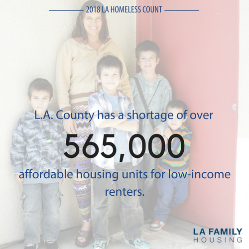 L.A. County has a shortage of over 565,000 affordable housing units for low income renters— nearly 16,500 more than previously. (California Housing Partnership Corporation, May 2018)