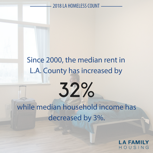 Since 2000, the median rent in L.A. County has increased 32%, while median household income has decreased 3% when adjusting for inflation. (California Housing Partnership Corporation, May 2017)