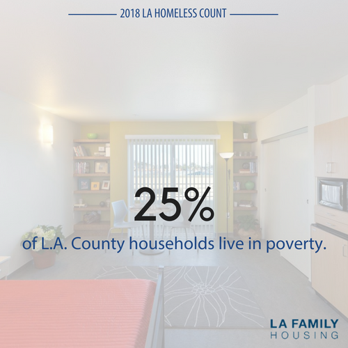 When accounting for housing costs and other cost-of-living expenses, nearly one-quarter of L.A. County households live in poverty - the highest rate in California. (Public Policy Institute of California, 2018)