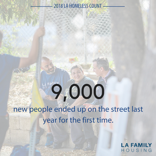 More than 9,000 new people ended up on the street last year for the first time, a 16% increase over the year before. 46%of unsheltered people experiencing homelessness for the first time reported it was due to a loss of employment or other financial reasons.