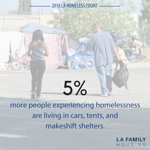 The data show a 5% increase from 2017 in the number of cars, recreational vehicles, tents, and makeshift shelters—which is a 32% increase since the 2016 Homeless Count. This may account for the widespread perception that homelessness is more visible than ever, despite the decrease in the number of people experiencing homelessness.