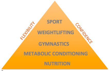 Pyramid of CrossFit.png