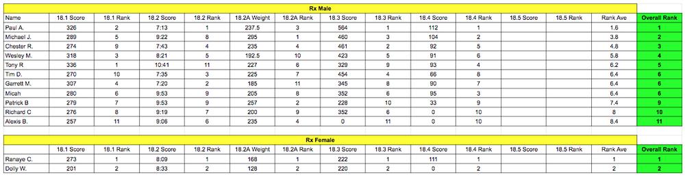 18.4 leaderboard recap-Rx.png