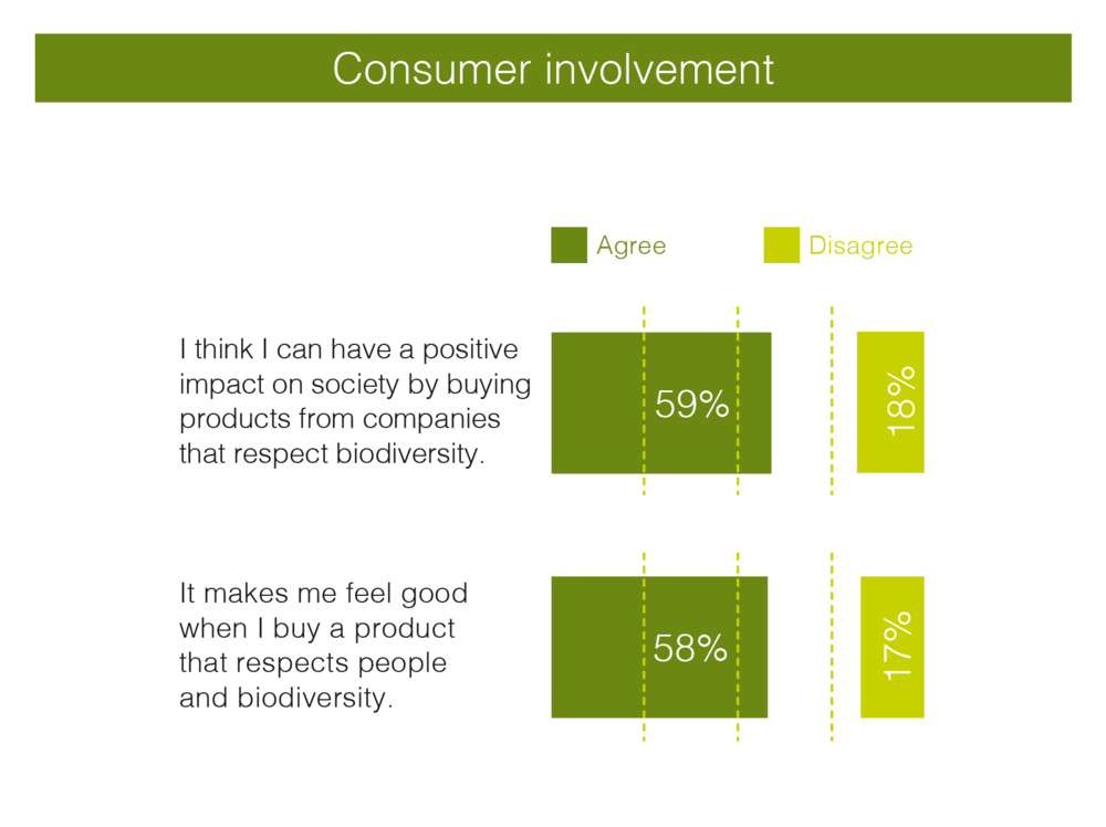 Agree = Total agree + rather agree / Basis: All sample, 1000 consumers