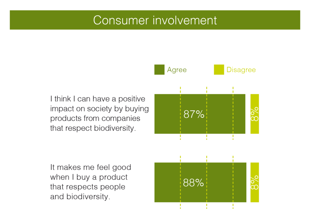Basis: Total agree - All sample, 1000 consumers