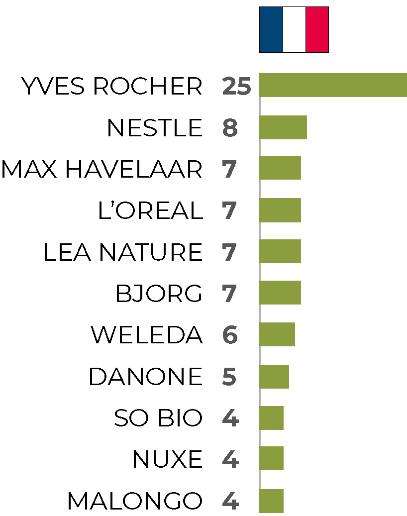 Q9. What are the 3 beauty and food brands you consider to take most concrete action to respect people and biodiversity?  Basis - respondents mentioning at least one brand