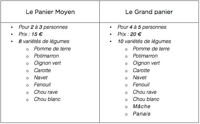 Exemple des compositions
