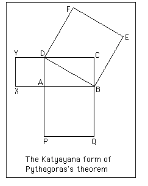 The rope which is stretched across the diagonal of a square produces an area double the size of the original square.