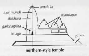 The axis mundi in Hindi Temple design. From the 2016 book,  Evolution of Hindu Temple Architecture.