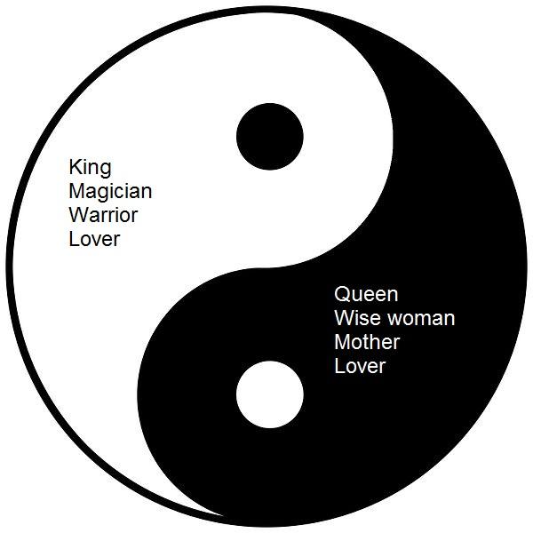 Yin Yang symbol, male and female archetypes.