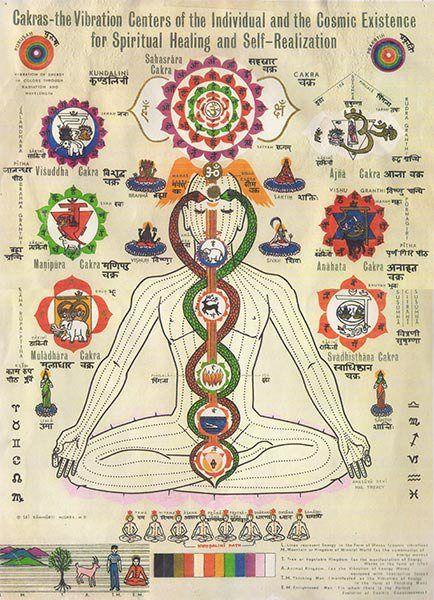 The Kundalini system of sexual awakening.