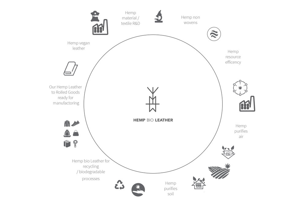 Hemp Bio Leather, A Circular System