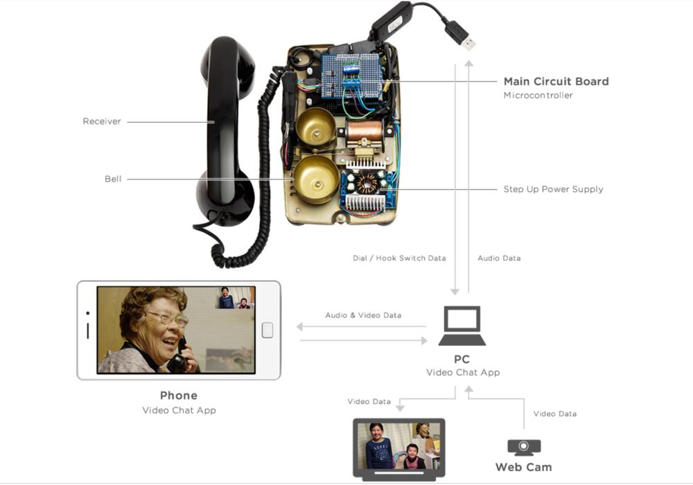 Smart Dial phone