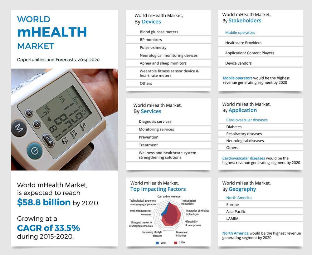 global-mHealth-market.jpg
