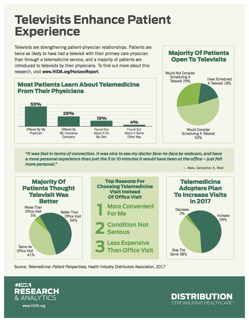 HIDA_Infographic_Telemedicine.jpg
