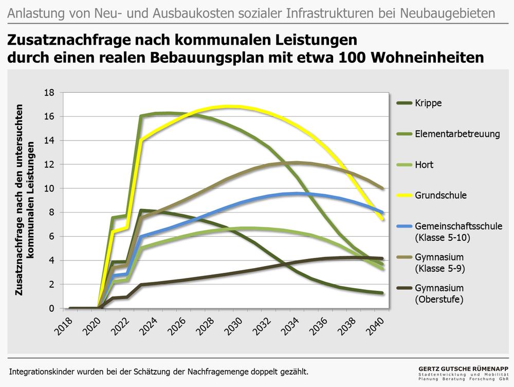Folgekosten_Soziale_Infrastrukturen.png