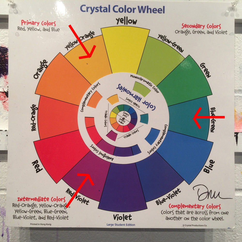 Artists Use The Color Wheel To Develop Harmony In Your Work