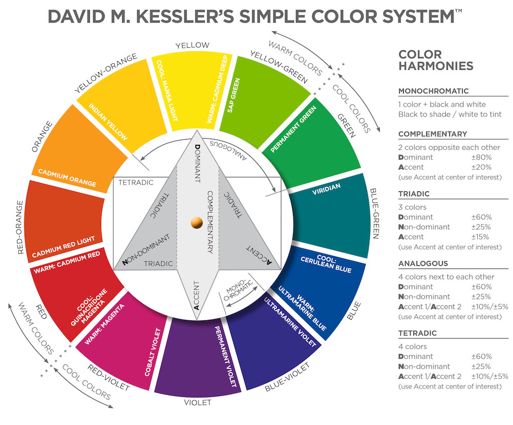David m kesslers simple color system color wheel david m david m kesslers simple color system color wheel david m kessler fine art nvjuhfo Image collections