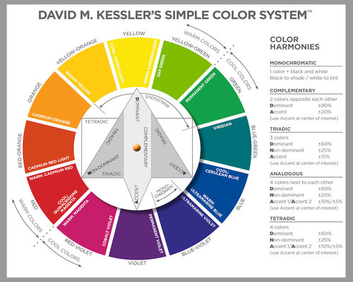 David M Kesslers Simple Color System Color Wheel