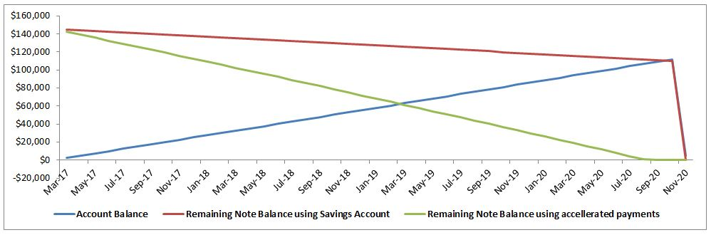 Mortgage balance and savings account balance, using each approach.  The mortgage is gone only one month later, but your flexibility during the repayment period is huge.