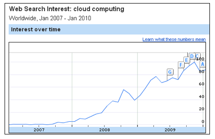 Cloud Computing Skyrockets 2010
