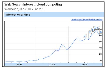 Cloud Computing Skyrockets 2010