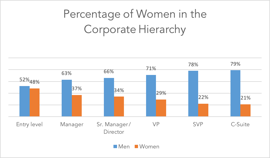Percentage of Women in the Corporate Hierarchy.png